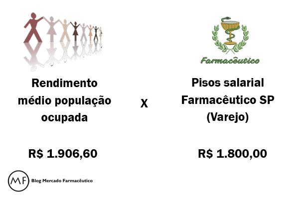 rendimento médio população ocupada x piso famacêutico