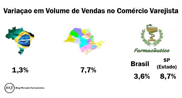 volume vendas varejo