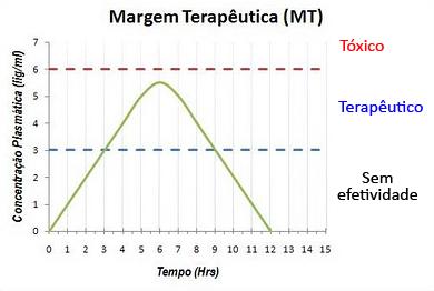 margem terapêutica